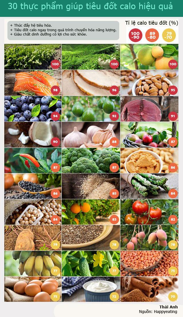 Những thực phẩm đốt calo hiệu quả giúp giảm cân nhanh