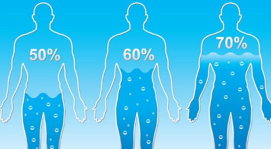 Bạn nên uống bao nhiêu nước mỗi ngày ?